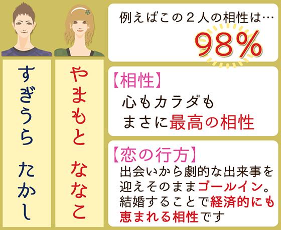 例えばこのふたりの相性は…98%!相性と恋の行方は…